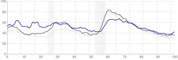 Walla Walla, Washington monthly unemployment rate chart